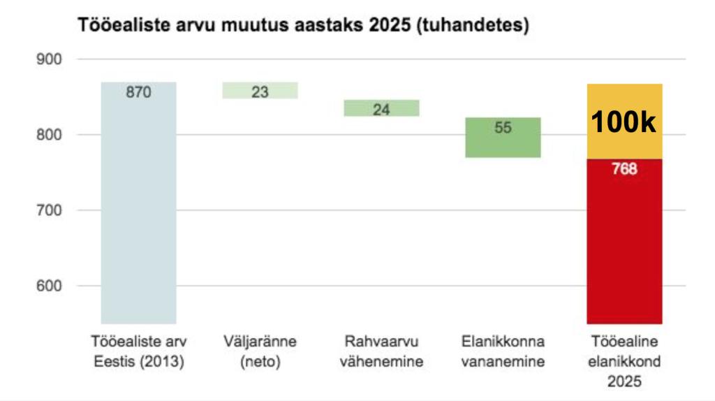 Eesti tööjõu vähenemine
