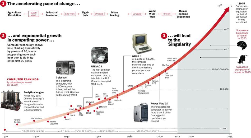 Moore'i seadus kirjeldab, kuidas arvutid muutuvad kiiremaks ja odavamaks